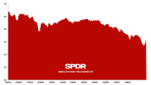 Stock Report: Junk Bonds (JNK) - z jnk 2