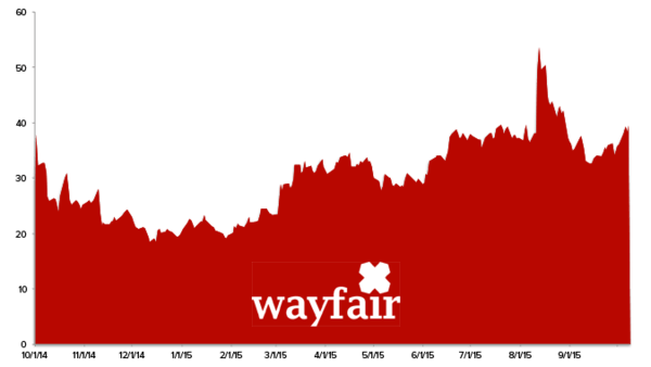 Stock Report: Wayfair (W) - z wayfair 2