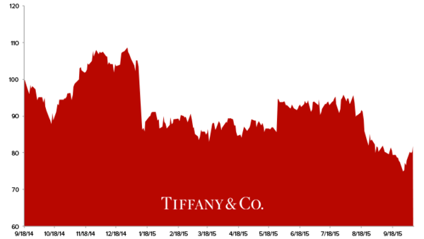 Stock Report: Tiffany (TIF) - z tif 2