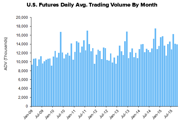 HEDGEYE Exchange Tracker | White Hot Equities Volume - XMon12