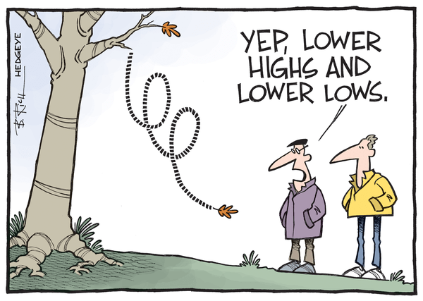 MONDAY MORNING RISK MONITOR | BAD NEWS IS GOOD NEWS (AGAIN) - Lower Highs cartoon10.07.2015 normal