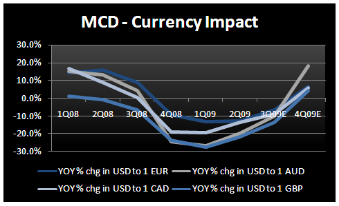 MCD - Looking Forward to Thursday - MCD Currency