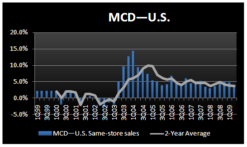 MCD - Looking Forward to Thursday - MCD US SSS 2Q09E