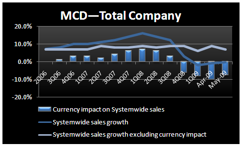 MCD - Looking Forward to Thursday - MCD total company FX