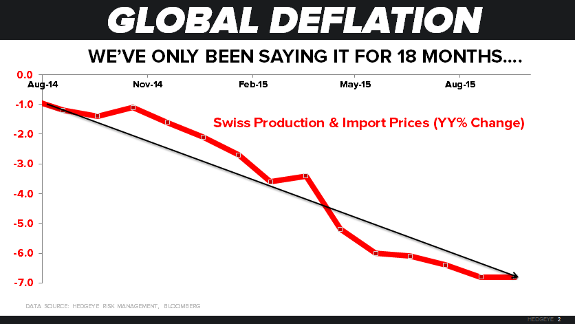 CHART OF THE DAY: #Deflation Risks Remain - z 10.13.15 chart
