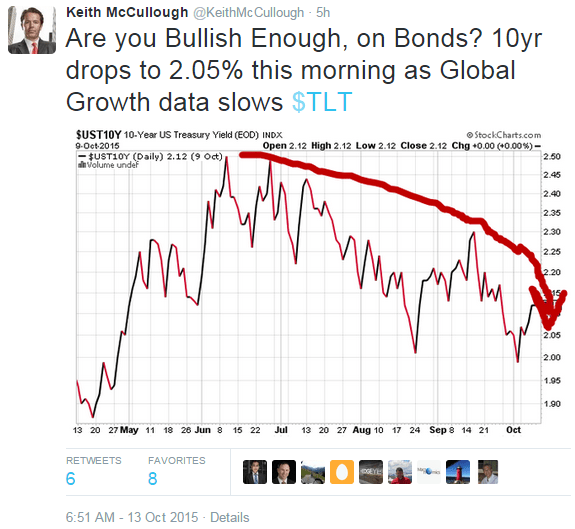 McCullough: I'm More Bullish Than Anyone - z km tweet