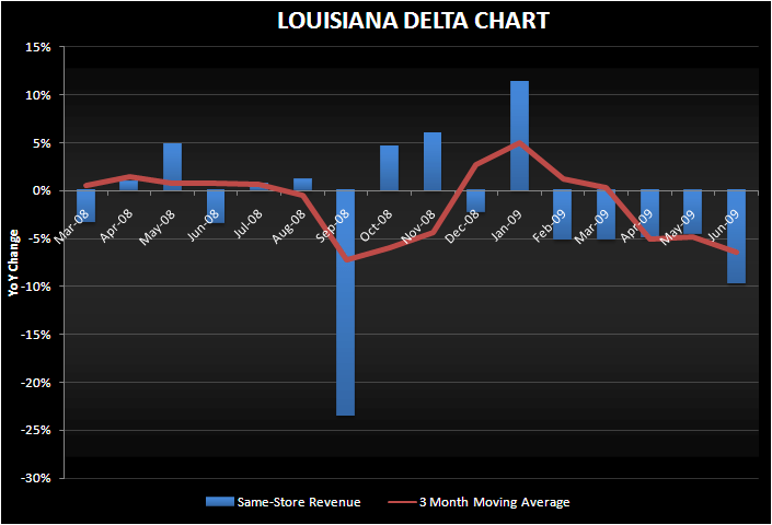 PNK: LOUSIANA LIGHTENING SEEMS TO BE LOSING POWER - louisiana june delta chart