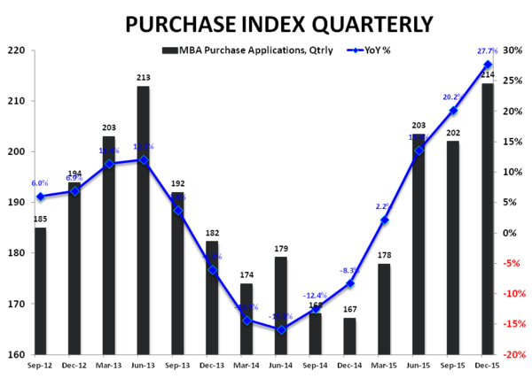 Purchase Demand | Not Yet (T)RID of the Chop - Purchase Index   YoY Qtrly