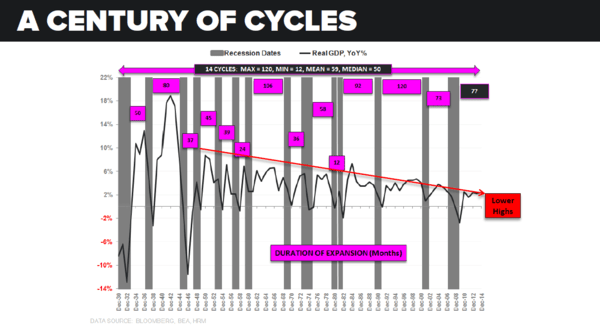 McCullough: Why U.S. Recession Is Closer Than You Think  - macro cycles chart