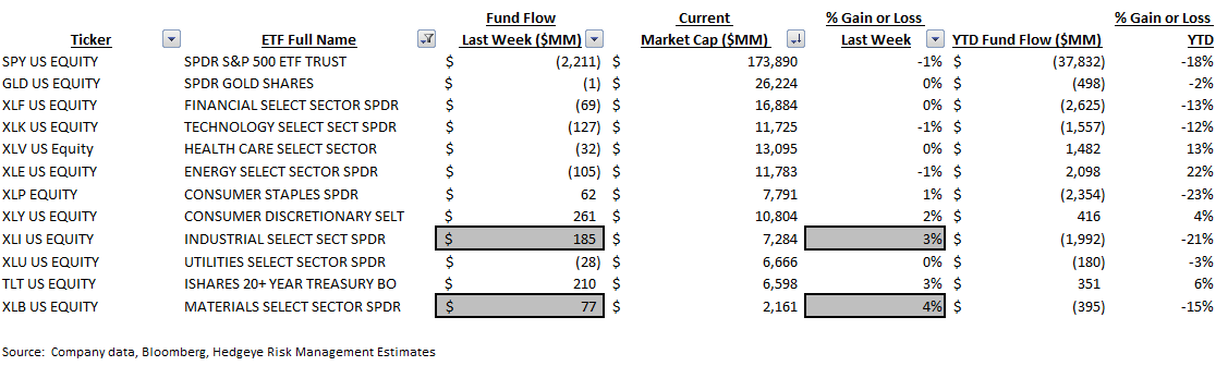 ICI Fund Flow Survey | Safety First....+$20 BB Build in Money Funds - ICI9