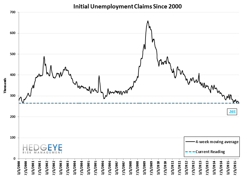 INITIAL JOBLESS CLAIMS | 42-YEAR LOWS - Claims10