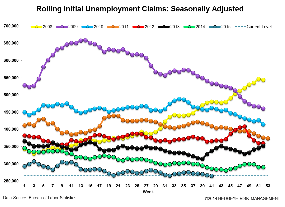 INITIAL JOBLESS CLAIMS | 42-YEAR LOWS - Claims3