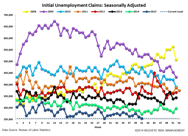 INITIAL JOBLESS CLAIMS | 42-YEAR LOWS - Claims4