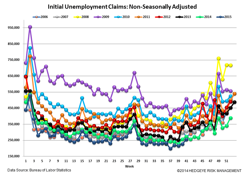 INITIAL JOBLESS CLAIMS | 42-YEAR LOWS - Claims5