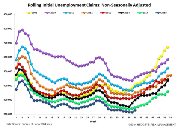 INITIAL JOBLESS CLAIMS | 42-YEAR LOWS - Claims6