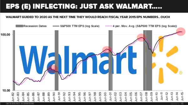 CHART OF THE DAY: Soft Patch? $WMT and $JPM Suggest #SuperLateCycle Slowdown - 10.15.15 chart