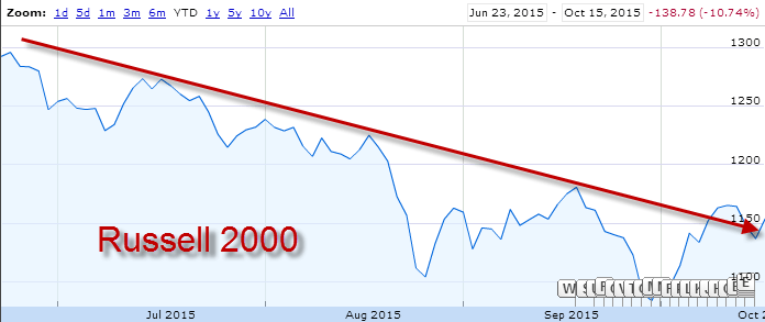 Why The Russell Is Getting Whacked - russell 2000