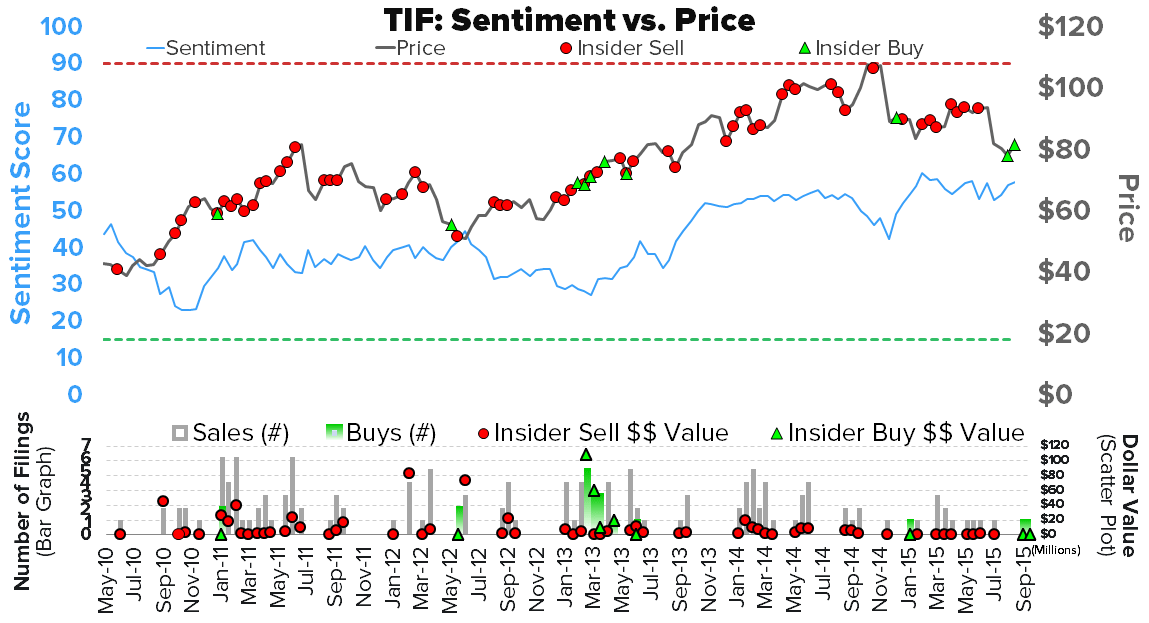 Investing Ideas Newsletter      - TIF Sentiment 10 16