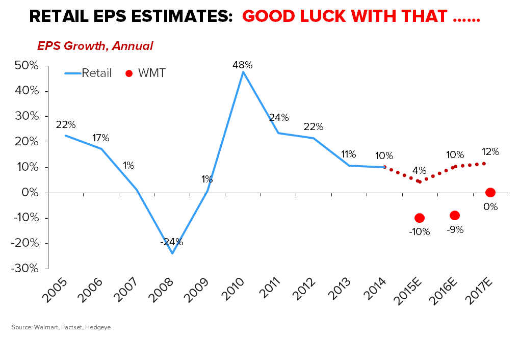 CHART OF THE DAY: Overly Bullish Retail Growth Expectations  - WMT CoD2
