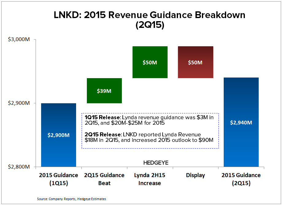 LNKD: Tracker Update (Talent Solutions) - LNKD   2015 Guidance 2Q15