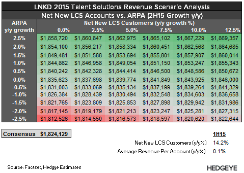 LNKD: Tracker Update (Talent Solutions) - LNKD   TS Scen 2015 3Q15 2
