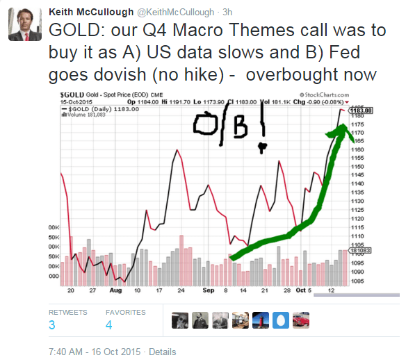 An Update On That Barbarous Relic Gold | $GLD - keith twitter gold