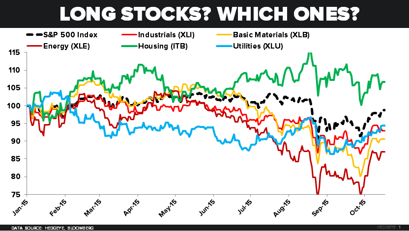 CHART OF THE DAY: Long Stocks? Which Ones? (It Matters) - 10.19.15 chart