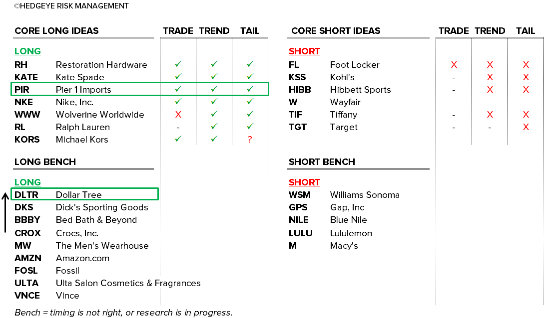 Retail Callouts (10/19): Retail Idea List, UPS Raising Rates, DLTR, PIR - 10 19 2015 chart1 B
