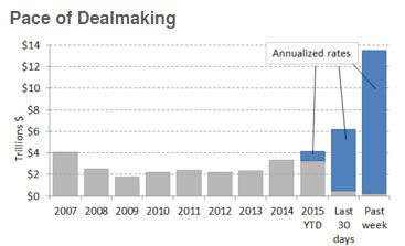 Lazard (LAZ) | Chasing Returns...We are Heeding PE Activity and Expanding Merger Premiums - Deal Making Pace