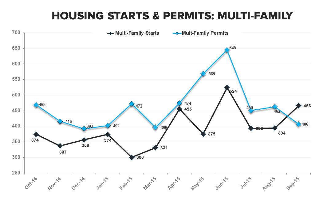 Starts & Permits | Noise-Free Highs - MFF Starts   Permits TTM
