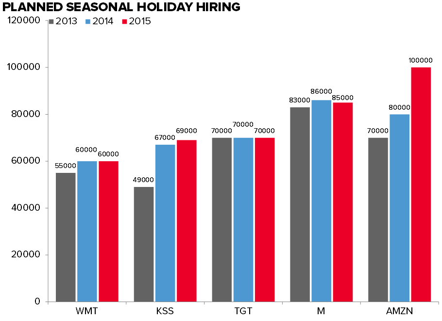 Retail Callouts (10/20): AMZN Adds 20k Employees For Holiday, ICSC - Decelerating 2yr - Morning 10 20 chart1
