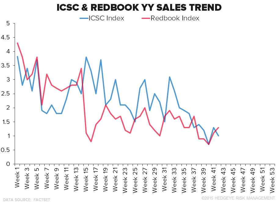 Retail Callouts (10/20): AMZN Adds 20k Employees For Holiday, ICSC - Decelerating 2yr - Morning 10 20 chart3