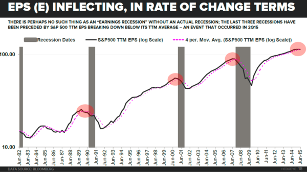 McCullough: Are We Entering An Earnings Recession? (And If So...) - 10 19 2015 eps inflecting