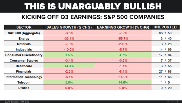 CHART OF THE DAY: #Earnings #Crashing? - 10.21.15 chart EL