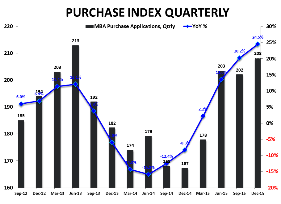 Purchase Demand | Rollercoaster Returns to Trend - Purchase Index   YoY Qtrlypng