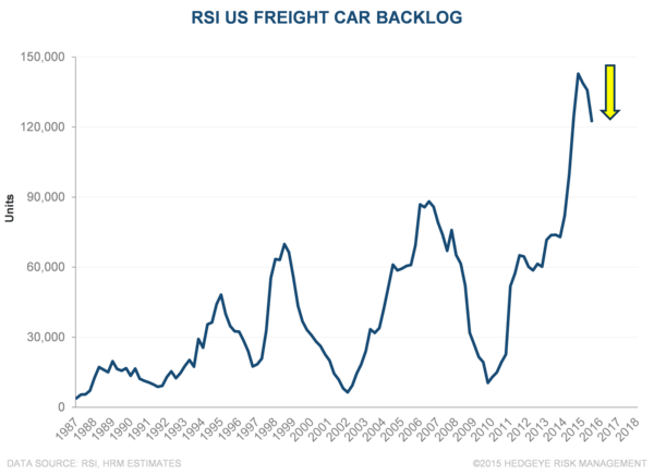 WAB | RSI Orders, Not Sales - WAB Backlog 10 21 15