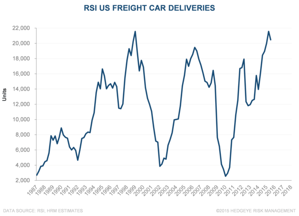 WAB | RSI Orders, Not Sales - WAB Deliveries 10 21 15
