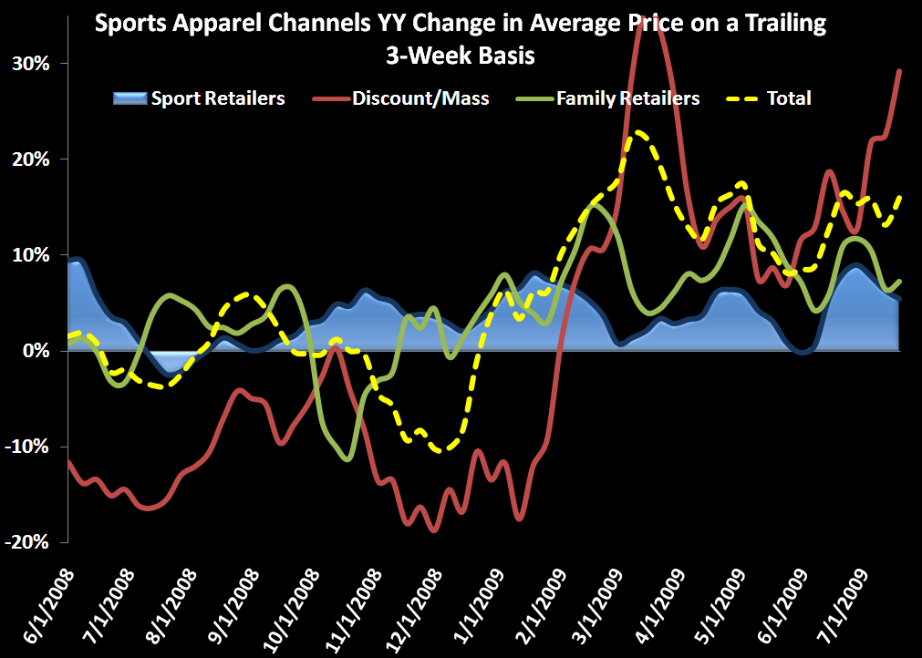 Sports Apparel Weekly Data Update - Sports Apparel ASP chart