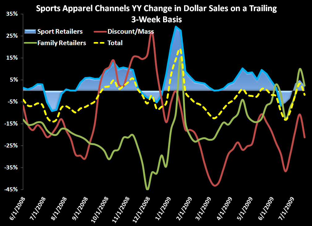 Sports Apparel Weekly Data Update - Sports Apparel   chart