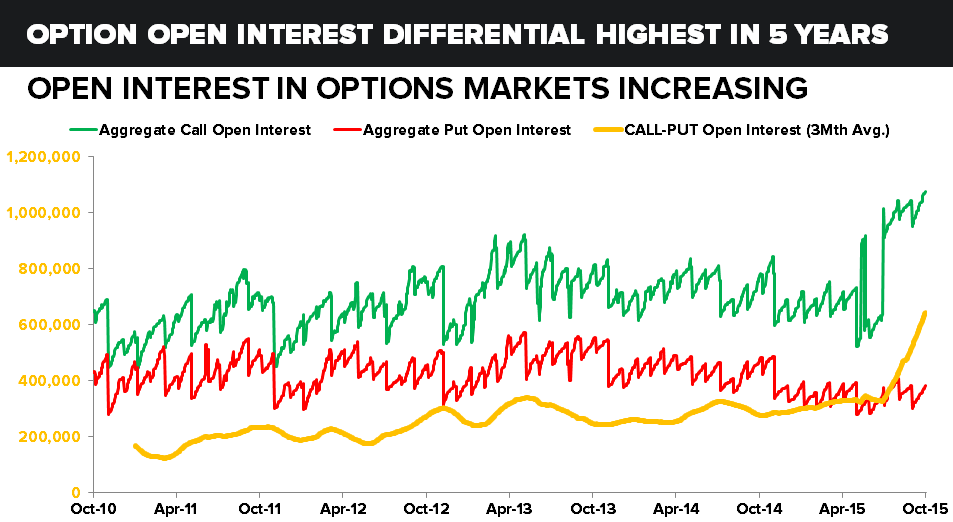 GOLD: BE CAUTIOUS OF THE HERD - chart4 option open Interest