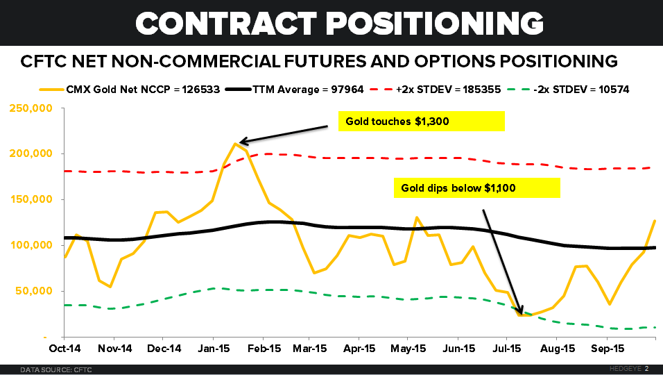 GOLD: BE CAUTIOUS OF THE HERD - chart 1CFTC Contract Positioning