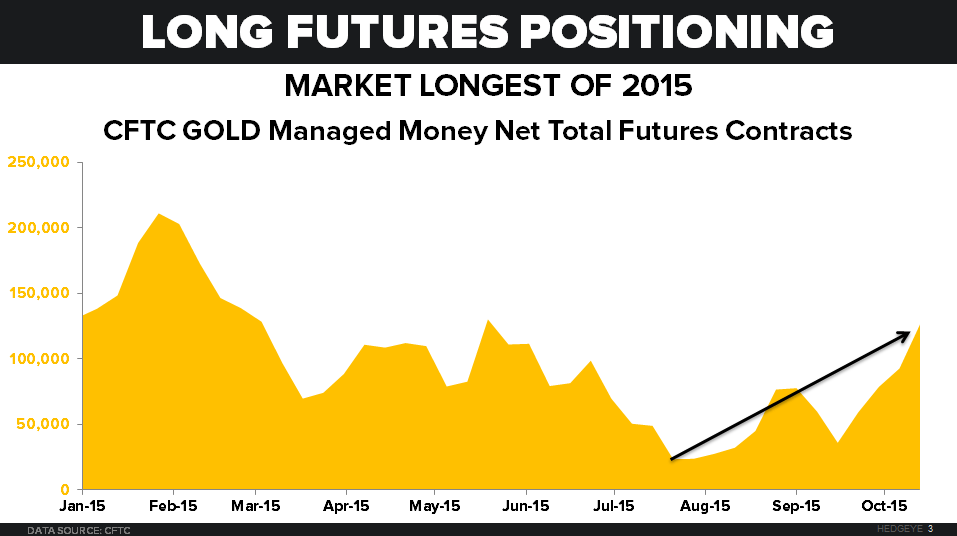 GOLD: BE CAUTIOUS OF THE HERD - chart 2 futures positioning