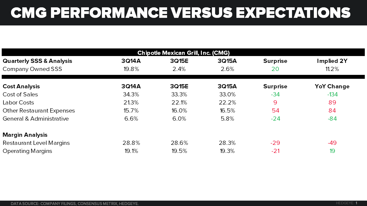 CMG | THE NEW WORLD ORDER - Performance versus expectations