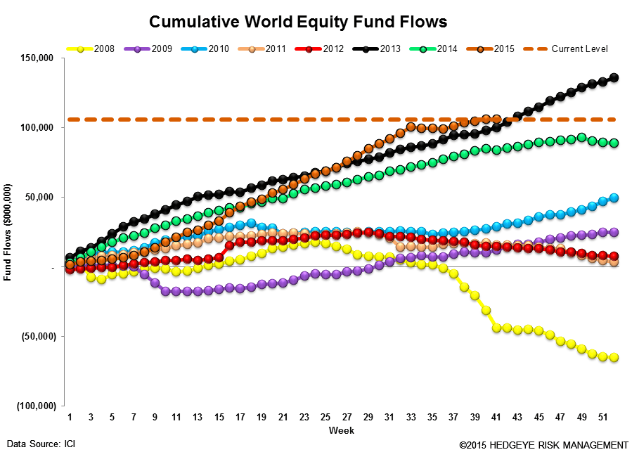 ICI Fund Flow Survey | Investors Seeking Safety, Shunning Active Equity Risk - ICI13