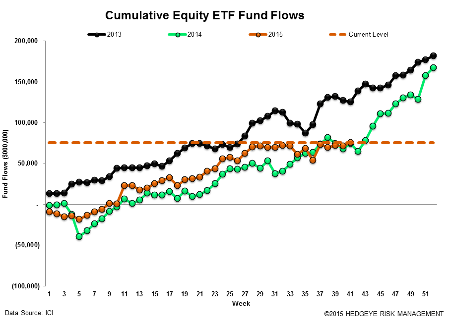 ICI Fund Flow Survey | Investors Seeking Safety, Shunning Active Equity Risk - ICI17