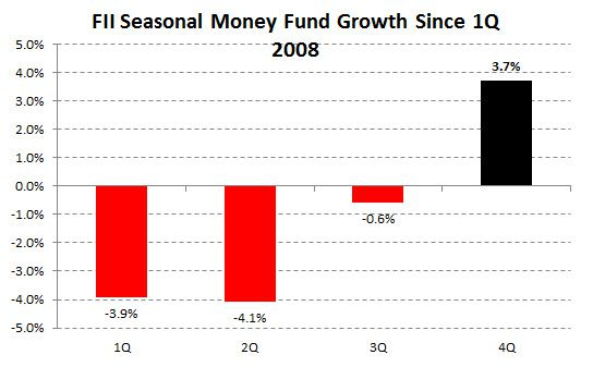 ICI Fund Flow Survey | Investors Seeking Safety, Shunning Active Equity Risk - chart 19
