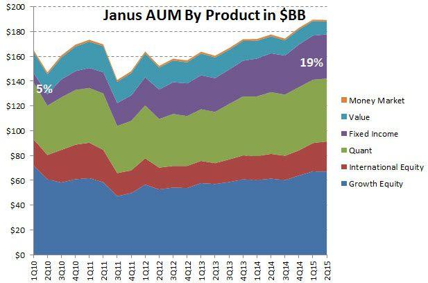 Janus Capital (JNS) | Discounted Appropriately...Removing From Best Ideas Short - Janus AUM