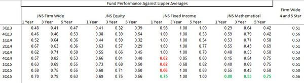 Janus Capital (JNS) | Discounted Appropriately...Removing From Best Ideas Short - Performance layout