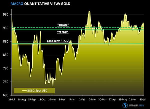Gold: Consensus Isn't Bullish Enough - gold