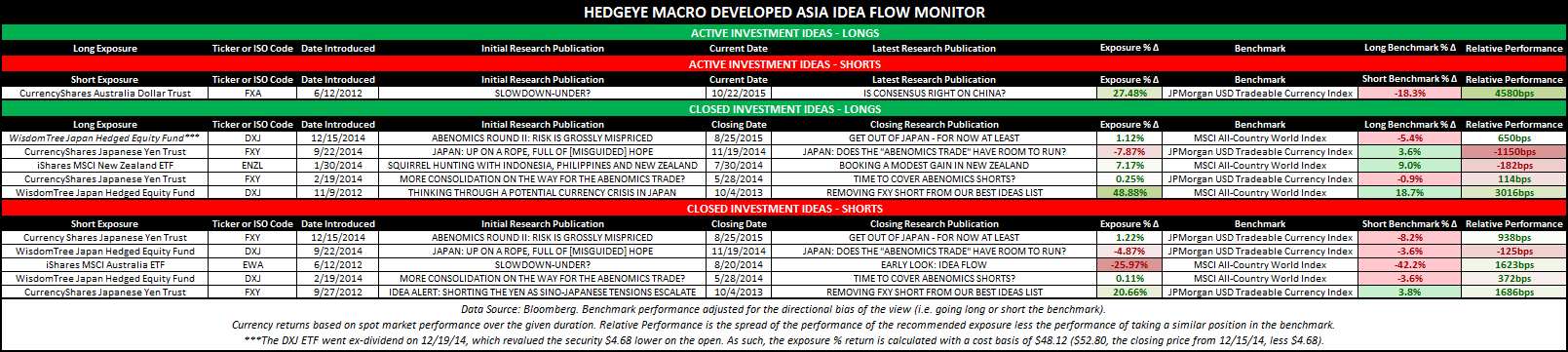 DM Asia/Emerging Markets Investment Strategy Update - DM Asia Idea Flow Monitor